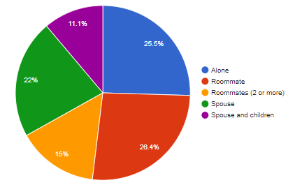 50% live alone or with a roommate